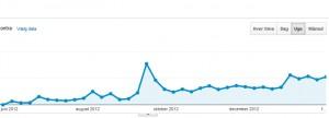 Besøgende - den store stigning skyldtes AdWords, som blev stoppet en uge efter.
